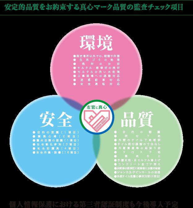 安定的品質をお約束する真心品質の監査チェック項目